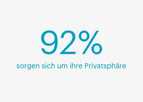 Datenschutzsorgen deutscher Berufstätiger